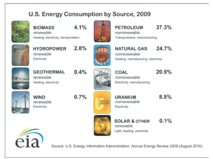 requires understanding where energy comes from (sources) and how it is ...
